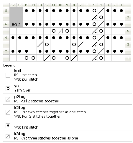Chart for knitting Appleby lace