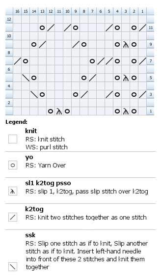 Knitting chart for Beautiful patten for a scarf, centre