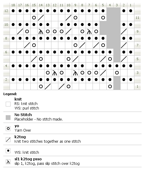 Chart for knitting English lace