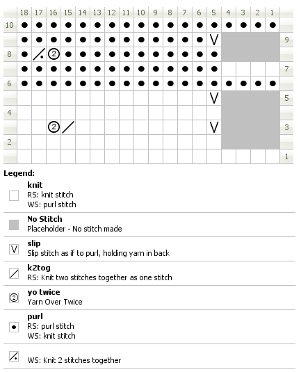 Chart for knitting fluted lace