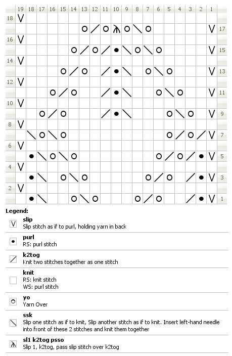 Chart for knitting Grantley insertion