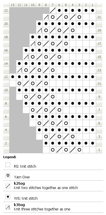 Chart for knitting granton edging