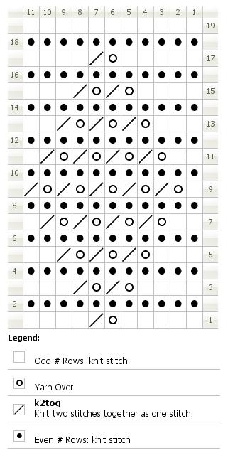 Chart for knitting granton insertion