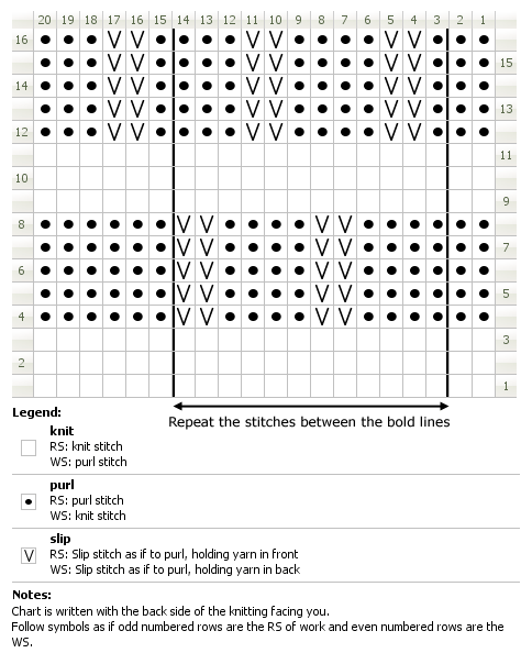 Chart for knitting honeycomb stitch