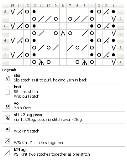 Chart for knitting Kendal insertion