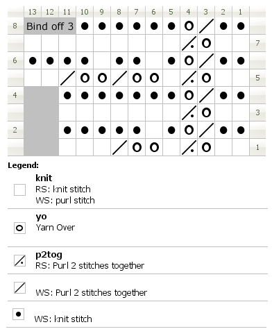 Chart for knitting Keswick lace