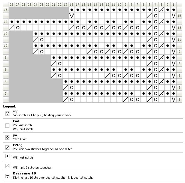 Chart for knitting kilgorie edge from 1891