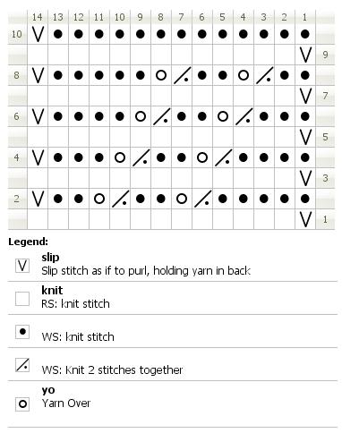Chart for knitting odd insertion