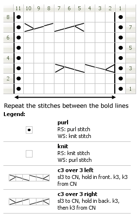 Chart for knitting plaited stitch, version 1.