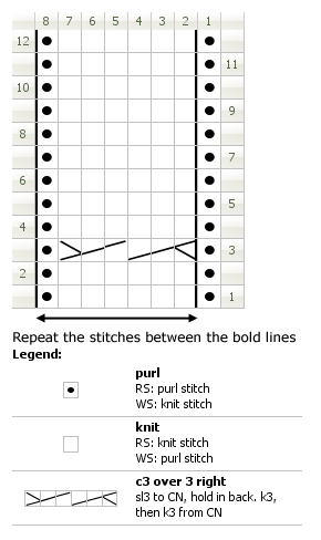 Chart for knitting plaited stitch, version 2