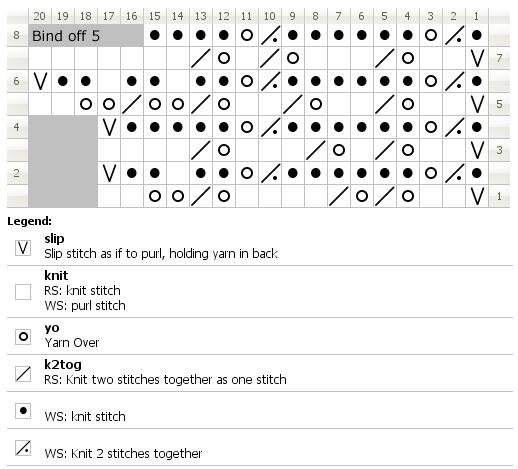 Chart for knitting Smyrna edging