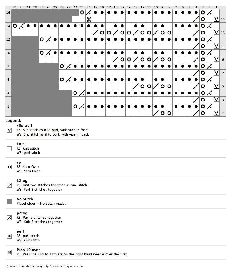 Knitting chart for a shell knitted edge