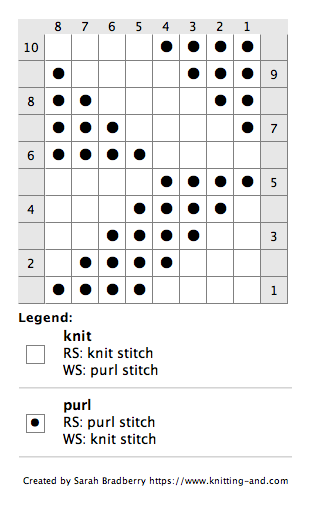 Chart for knitting a knit/purl offset arrow pattern