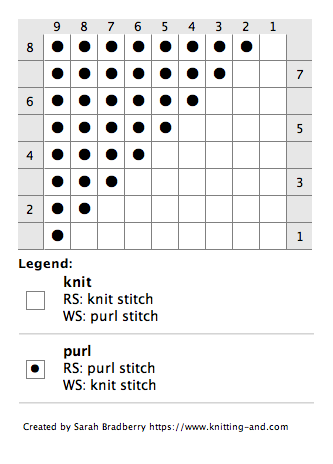 Chart for knitting a triangle knit/purl design