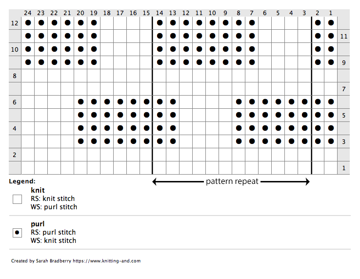 Knitting chart for a knit and purl basket pattern stitch from 1870