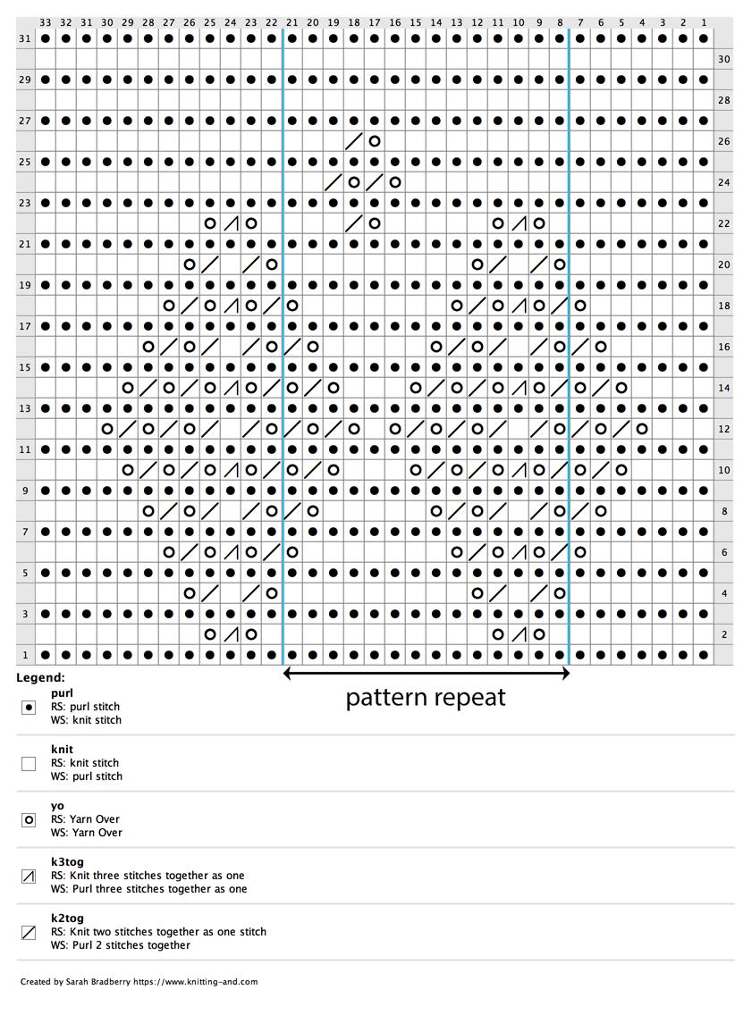Knitting Pattern for Margaret's Reversible Scarf » Knitting