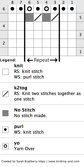Chart for knitting pineapple stitch
