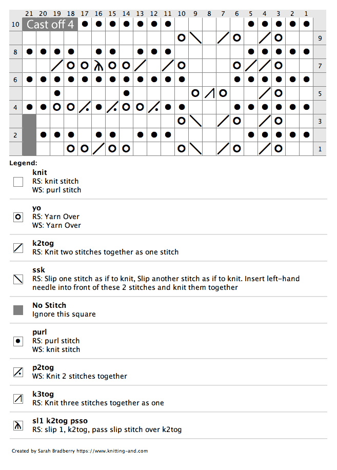 Chart for knitting narracoorte lace