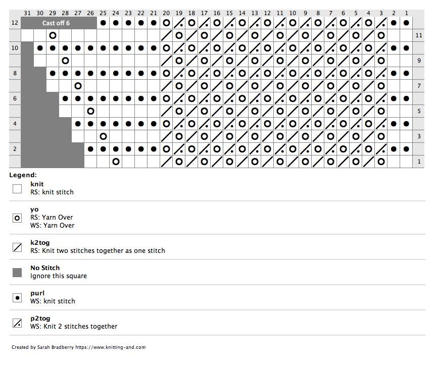 Chart for knitting Pretty Curtain Border